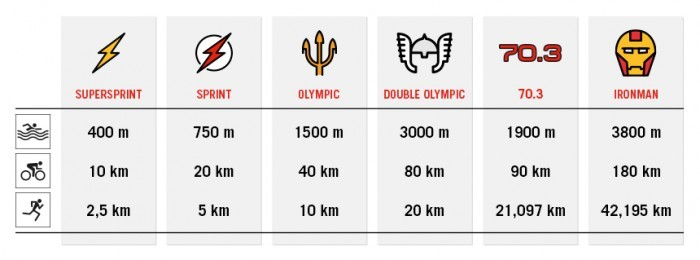 Everything you need to know about the triathlon
